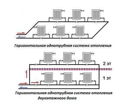 Horizontal heating systems