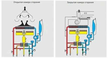 The principle of operation of a gas boiler