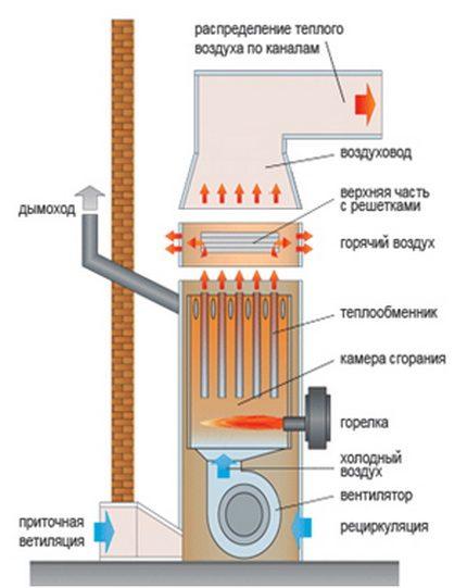 Heat generator for air heating