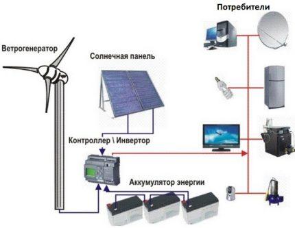 Vėjo malūno energijos sąnaudos