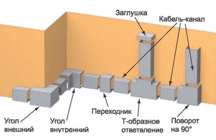 Affectation d'accessoires pour la pose de chemins de câbles