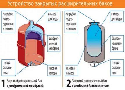 Diaphragm and balloon type membrane