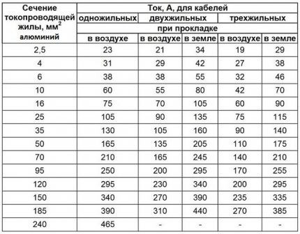 Section calculation for aluminum power cables