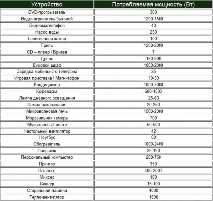 The list of capacities of household appliances