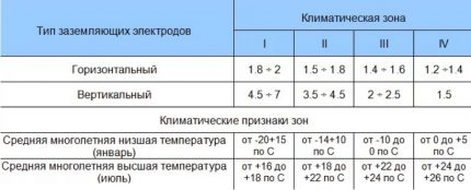 Sezonālās izredžu aprēķināšanas tabula