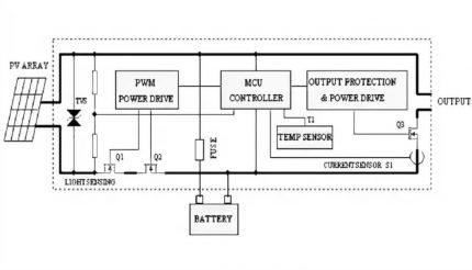 PWM Controller Circuit