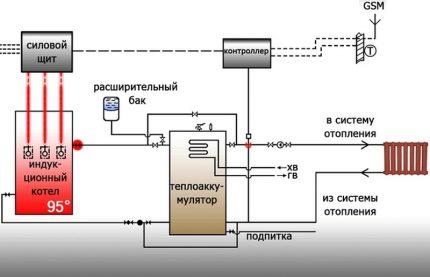 Schéma de raccordement de la chaudière à induction à la chaudière