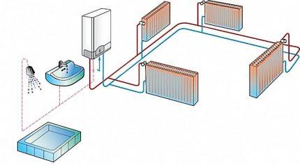 Schéma de fonctionnement de la chaudière à double circuit