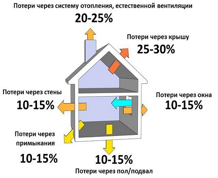 Energy Audit at Home
