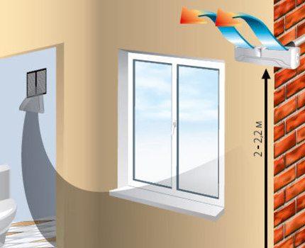 Bathroom ventilation scheme