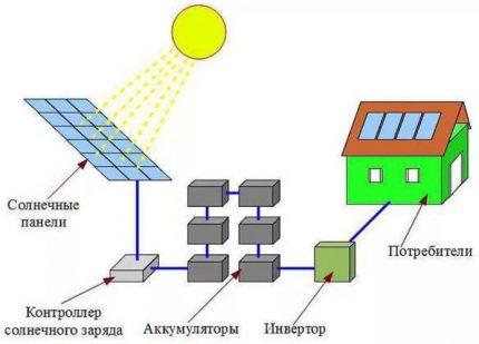 Det enklaste schemat för ett solkraftverk
