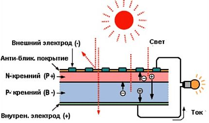 The scheme of the photovoltaic cell