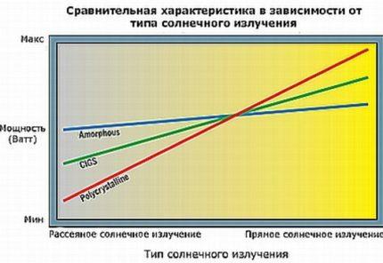 Scheme of performance dependence on solar radiation