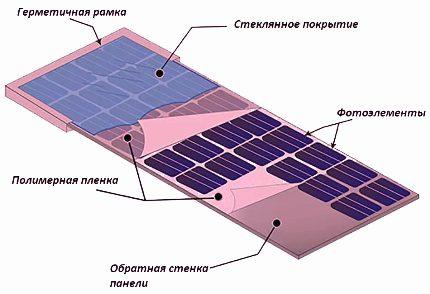 Solar device