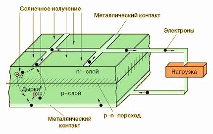Photoelectric Converter Operation