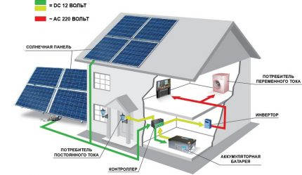 Placement options for PV modules