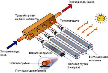 Vacuum solar collector