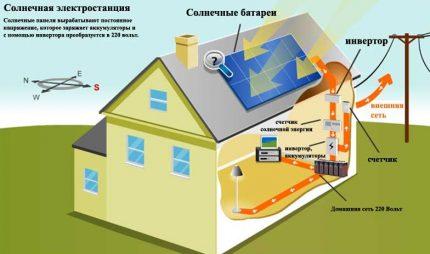 Solar battery operation