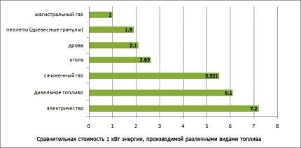 Comparaison du coût de différents types de carburant