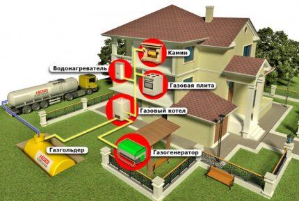 Gasification scheme