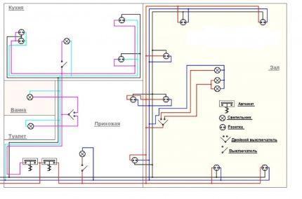 Schéma de câblage pour une maison ou un chalet privé