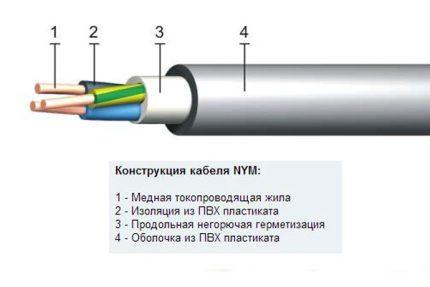 NYM wire structure