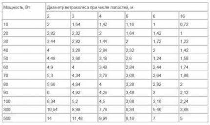 Vėjo malūno skaičiavimo lentelė