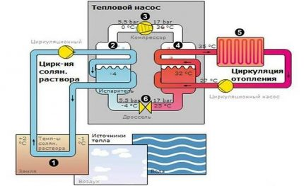 A detailed diagram of the heat pump from the refrigerator