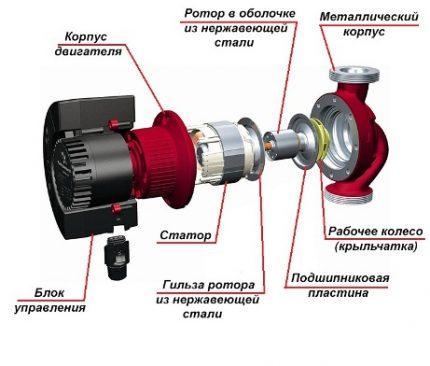 La structure de la pompe de circulation