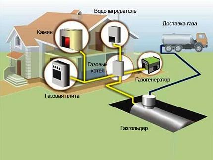 Autonomous gas supply scheme