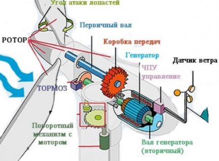 The scheme of the wind generator