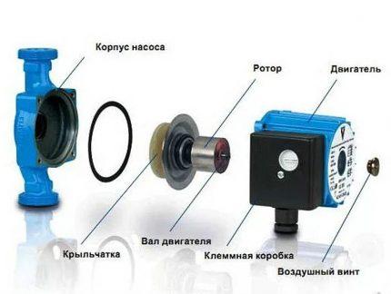 Circulation pump device