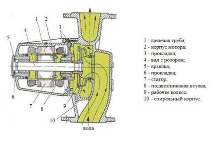 Fluid circulation inside the pump