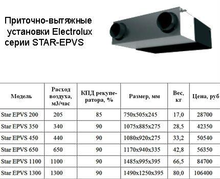 Gamme de ventilation Electrolux