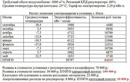 Un exemple de calcul de l'efficacité économique d'un récupérateur