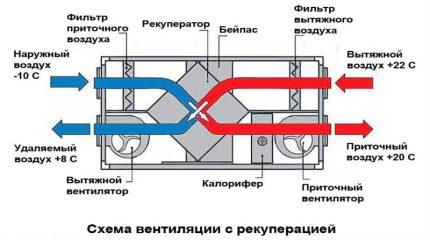 Unité de ventilation typique avec récupérateur