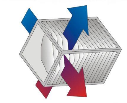 Échangeur de chaleur à plaques à flux croisés