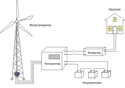Scheme of autonomous operation of a wind generator