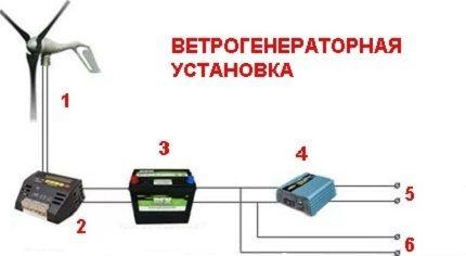 Vėjo generatoriaus schema
