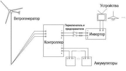 Vėjo generatoriaus įtaisų prijungimo schema
