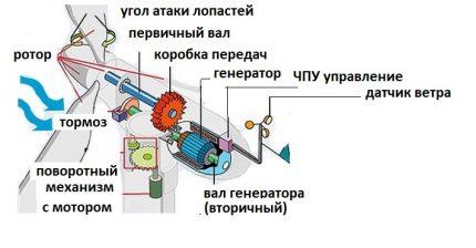 Įrenginio schema ir vėjo generatoriaus veikimas
