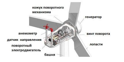 Standartinė vėjo jėgainių konstrukcija