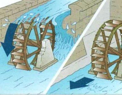 Types of water wheels