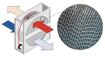 Structure d'échangeur de chaleur à échangeur de chaleur à rotor