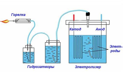 Laboratory hydrogen
