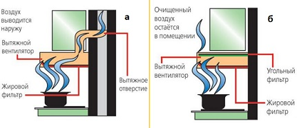 Flow and circulation hoods