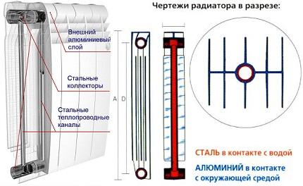 Structure de radiateur bimétallique