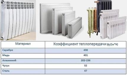 Perte de chaleur du métal