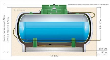 Design parameters of the gas tank