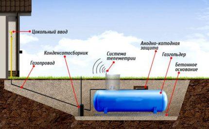 Gas tank mounting diagram